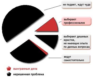 statistika-v-stroitelstve